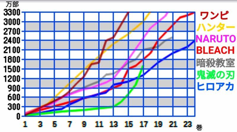 livejupiter 1573067071 8101 800x446 - 鬼滅の刃、年間売り上げ11年連続不動の1位ワンピースを超える。凄い偉業をまとめ